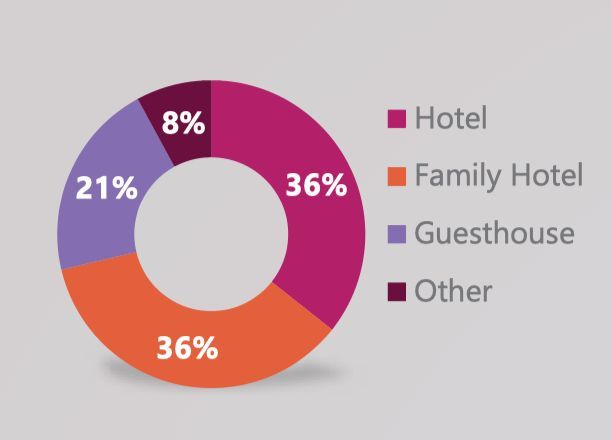 Инвестиционный проект отеля в Грузии - Khanuma Hotel